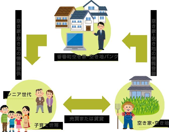 空き家空き地バンク情報制度フロー図